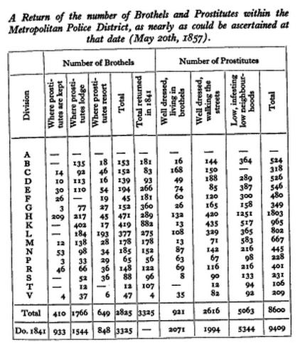 Datos relativos a la cantidad de burdeles y prostitutas en el Distrito